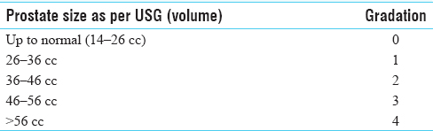 Table 3: Gradation of prostate size (volume)
