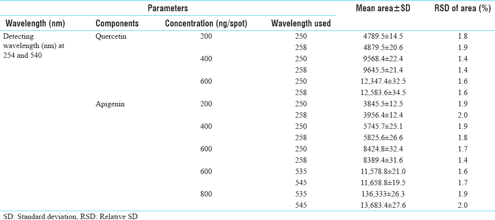 Table 2: Robustness of the high-performance thin-layer chromatographic method for estimation of quercetin and apigenin by changing detecting of wavelengths