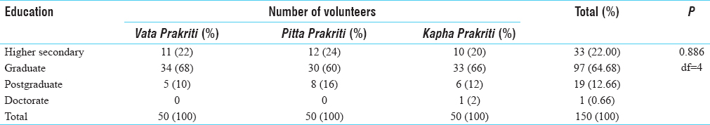 Table 3: Education-wise distribution of enrolled volunteers (<i>n</i>&#61;150)