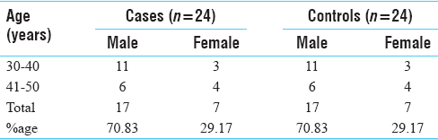 Table 2: Cases and Controls after matching on the basis of gender and age group