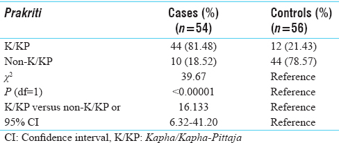 Table 1: Frequencies of K/KP and non-K/KP in type 2 diabetes cases and controls
