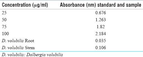 Table 3: Absorbance (765 nm) at various concentrations (μg/ml) of standard (gallic acid) and test drug in total phenolic contain