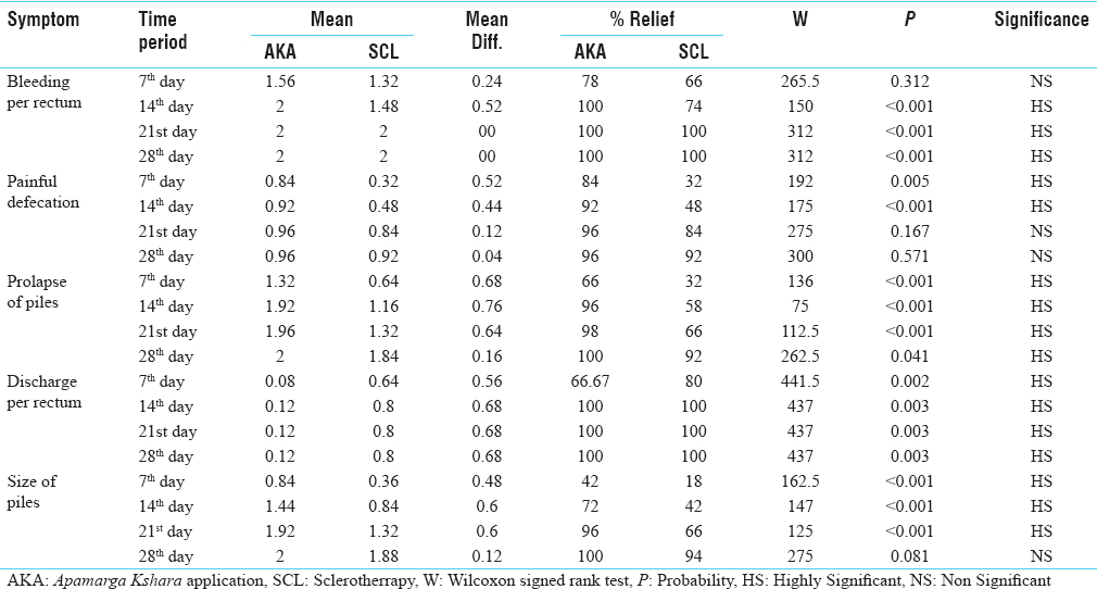 Table 3: Comparison of results of <i>Apamarga Kshara</i> application (AKA) and group-SCL (sclerotherapy): (<i>n</i>=50)