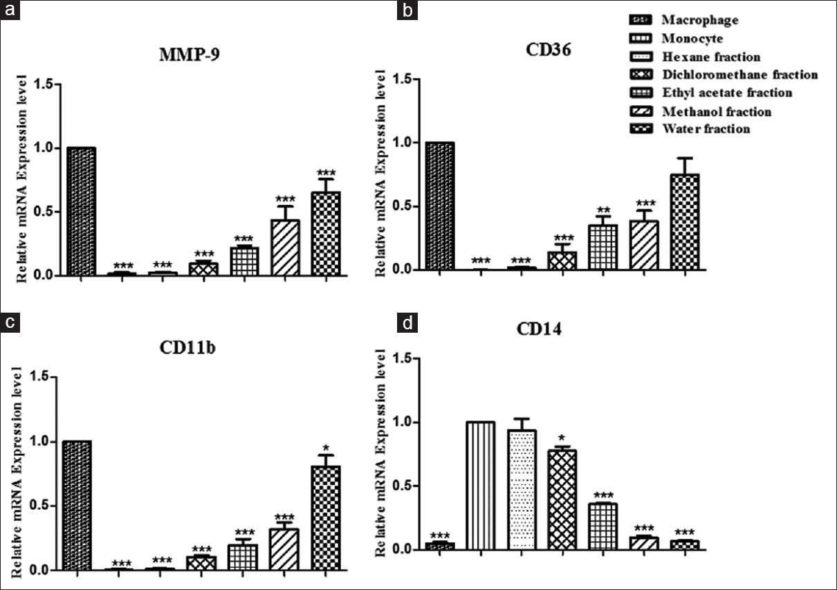 Figure 2: Effect of <i>Varanadi Kashayam</i> fractions on mRNA expression of differentiation markers. (a) MMP-9, (b) CD36, (c) CD11b, and (d) CD14 expression in differentiated macrophages, undifferentiated monocytes, and in sample treated cells. Results were normalized by GAPDH and β-actin reference genes and expressed as relative mRNA expression level. All values were expressed as mean ± standard deviation of three independent experiments in triplicate. *<i>P</i> < 0.05, **<i>P</i> < 0.01 and ***<i>P</i> < 0.001 of MMP-9, CD36, and CD11b are compared to the values of differentiated macrophages and that of CD14 is compared with undifferentiated monocytes