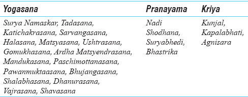 Table 2: Details of <i>Asana/Kriya/Pranayama</i> advocated