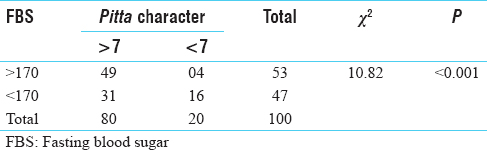 Table 3: Association between stress and fasting blood sugar level