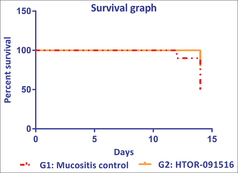 Figure 6: Longevity of oral mucositis rats treated with HTOR-091516 is expressed as percentage survival