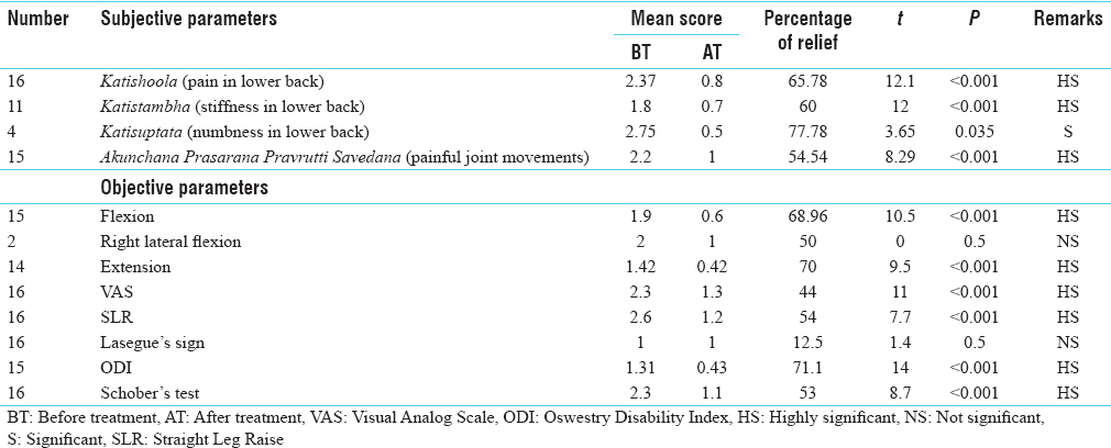 Table 1: Effect of <i>Agnikarma</i> (therapeutic heat burn) on subjective and objective parameters