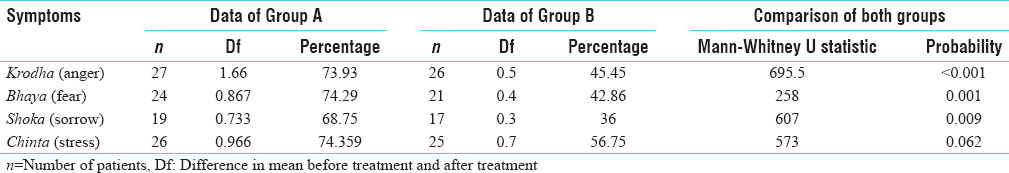 Table 3: Comparison of effect of therapy on Manasa symptoms between the groups