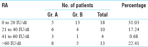 Table 1: RA factor range wise distribution of the patients