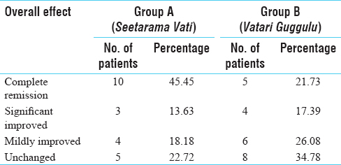 Table 11: Overall effect of therapy of <i>Seetarama Vati</i> and <i>Vatari Guggulu</i> in the patients of <i>Amavata</i>