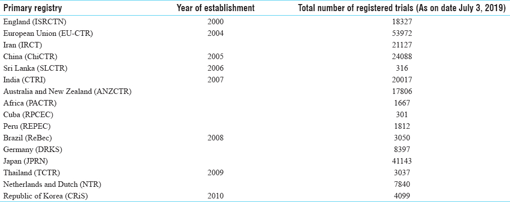 Table 2: Establishment of primary registries in chronological order and total number of registrations
