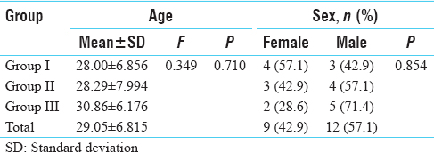 Table 1: Age and sex wise distribution of patients
