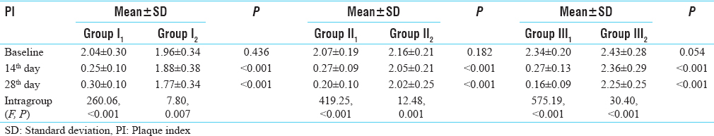 Table 3: Comparison of plaque index among Groups I<sup>1</sup> and I<sup>2</sup>, Groups II<sup>1</sup> and II<sup>2</sup>, and Groups III<sup>1</sup> and III<sup>2</sup>